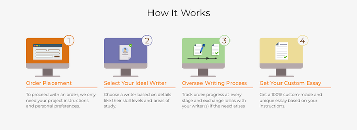 Review of UKEssay Writing Services
